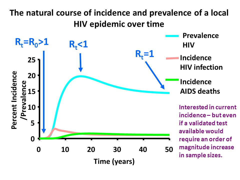 The natural course of incidence and prevalence of a local HIV epidemic over time Time (years) 0 5 10 15 20 25 01020304050 Percent Incidence /Prevalence Prevalence HIV Incidence HIV infection Incidence AIDS deaths R t =R 0 >1 R t <1 R t =1 Interested in current incidence – but even if a validated test available would require an order of magnitude increase in sample sizes.