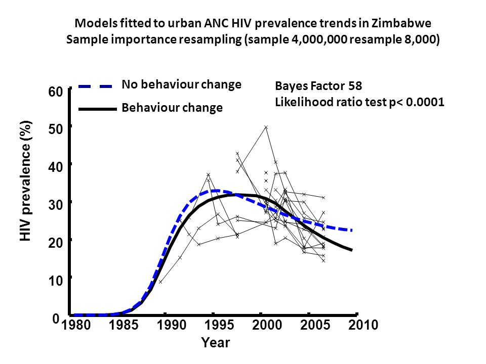 Models fitted to urban ANC HIV prevalence trends in Zimbabwe Sample importance resampling (sample 4,000,000 resample 8,000) 1980198519901995200020052010 0 10 20 30 40 50 60 Year HIV prevalence (%) No behaviour change Behaviour change Bayes Factor 58 Likelihood ratio test p< 0.0001