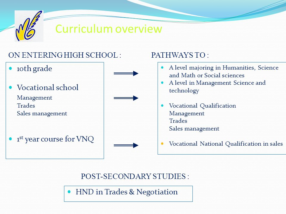 Curriculum overview 10th grade Vocational school Management Trades Sales management 1 st year course for VNQ HND in Trades & Negotiation A level majoring in Humanities, Science and Math or Social sciences A level in Management Science and technology Vocational Qualification Management Trades Sales management Vocational National Qualification in sales ON ENTERING HIGH SCHOOL :PATHWAYS TO : POST-SECONDARY STUDIES :