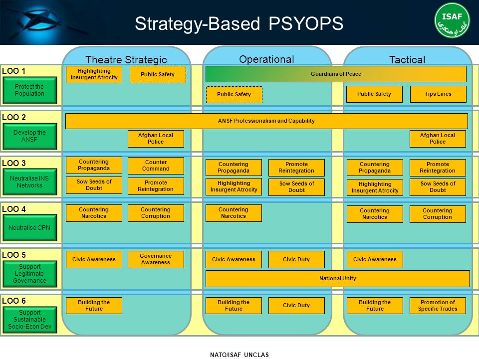 Strategy-Based PSYOPS NATO/ISAF UNCLAS LOO 1 LOO 2 LOO 3 LOO 4 LOO 5 LOO 6 Protect the Population Develop the ANSF Neutralise INS Networks Neutralise