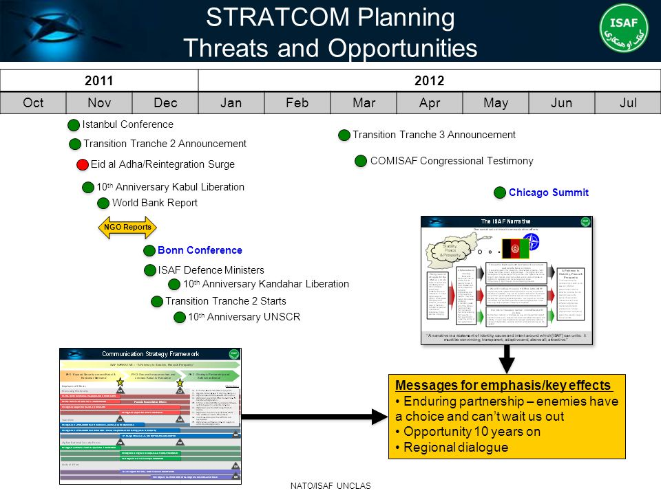STRATCOM Planning Threats and Opportunities NATO/ISAF UNCLAS 20112012 OctNovDecJanFebMarAprMayJunJul Istanbul Conference Transition Tranche 2 Announce