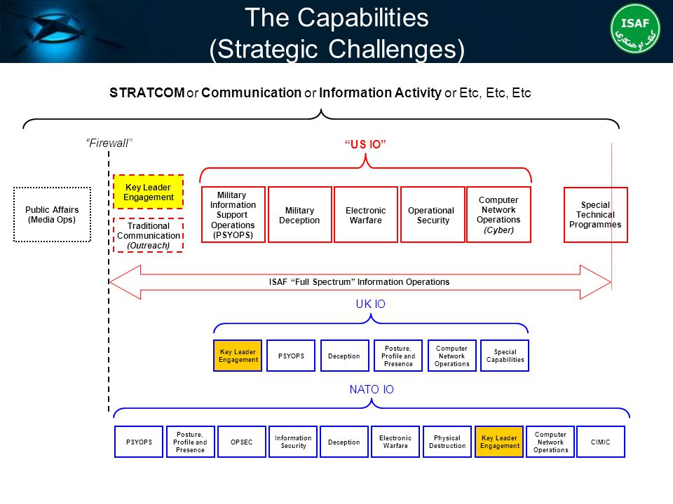 HQ ISAF STRATCOM Structure and Linkages (Strategic Challenges) COMISAF Other DCOS DCOS [STRAT]COM DDCOS [STRAT]COM Public Affairs Dir STRATCOM Ops/Plans & IO IO Capabilities MISO (PSYOPS) Task Force Special Capabilities Traditional Communication STRATCOM Ops/Plans STRATCOM Plans (CJ5 link) STRATCOM Ops (CJ35/3 link) Assessments DCOS Intelligence DCOS Operations DCOS Strategic Partnering Key Leader Engagement [DCOS] Reintegration [DCOS] Counter Corruption DCOMISAFCOSISAF ISAF Spokesman IO Cell NATO/ISAF UNCLAS