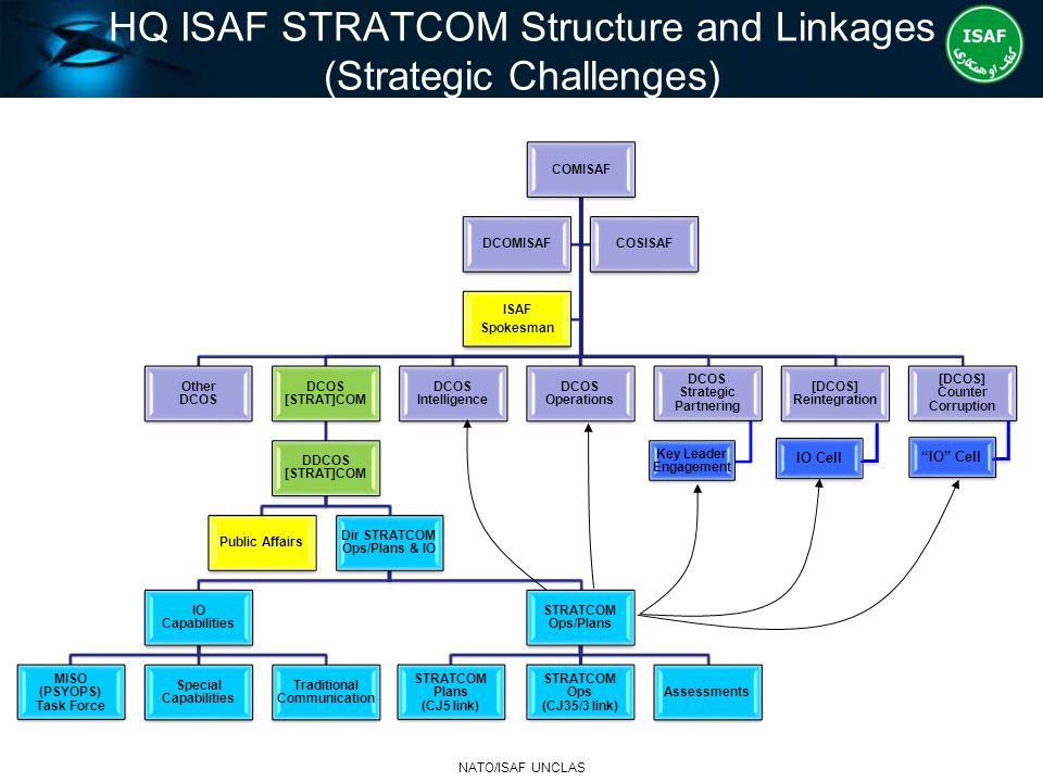 HQ ISAF STRATCOM Structure and Linkages (Strategic Challenges) COMISAF Other DCOS DCOS [STRAT]COM DDCOS [STRAT]COM Public Affairs Dir STRATCOM Ops/Pla
