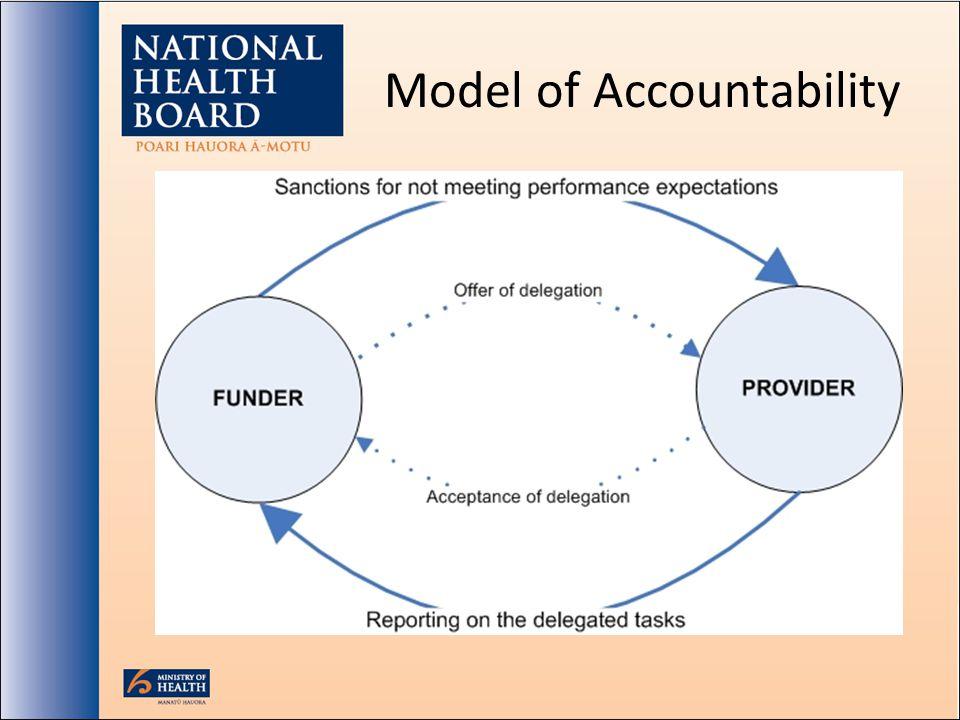Model of Accountability