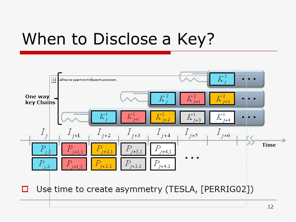 When to Disclose a Key? Time One way key Chains 12 Use time to create asymmetry (TESLA, [PERRIG02])