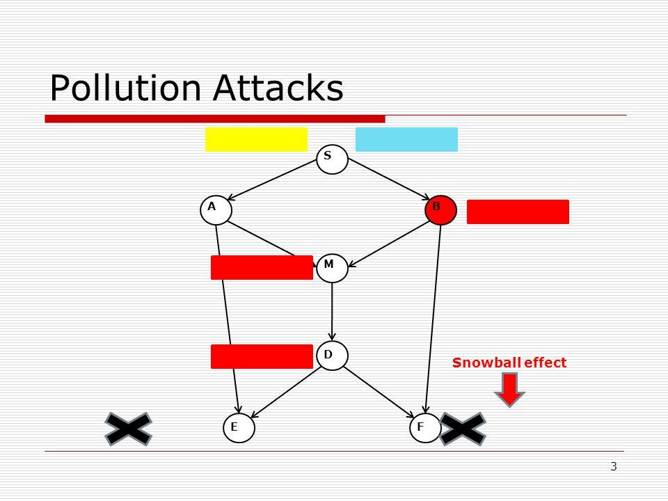 Pollution Attacks 3 BA M F D E S Snowball effect
