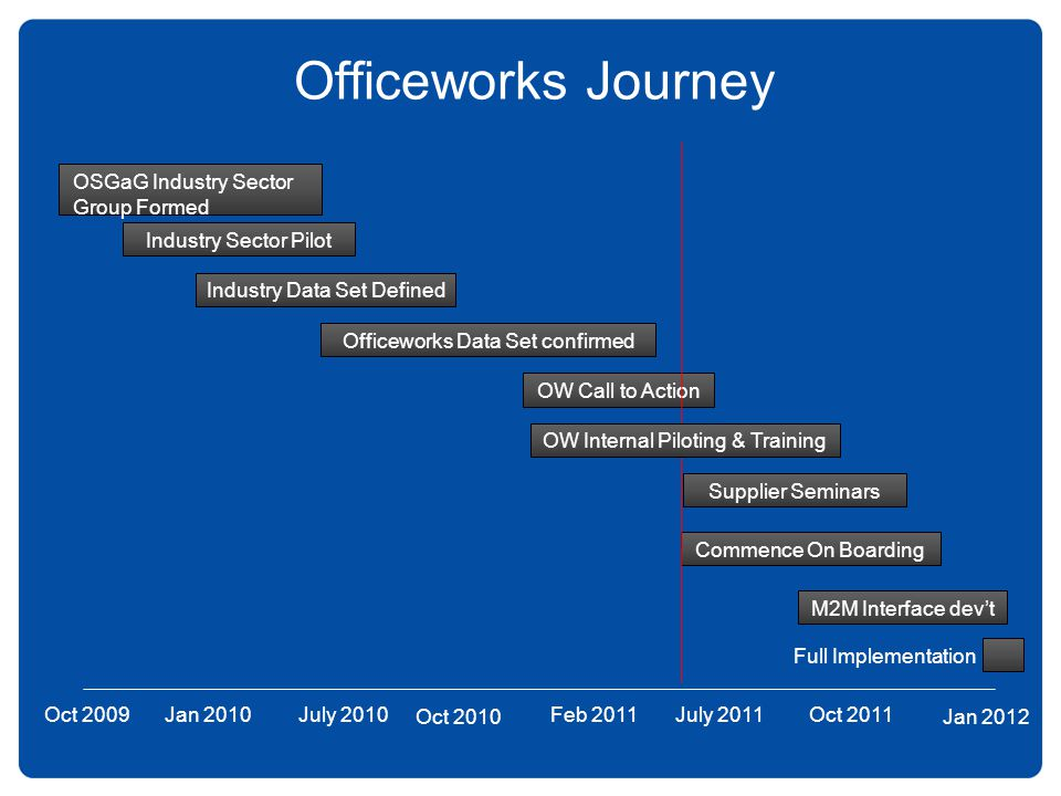 Officeworks Journey OW Call to Action July 2010Feb 2011 Commence On Boarding Industry Sector Pilot Industry Data Set Defined Jan 2010 OSGaG Industry S