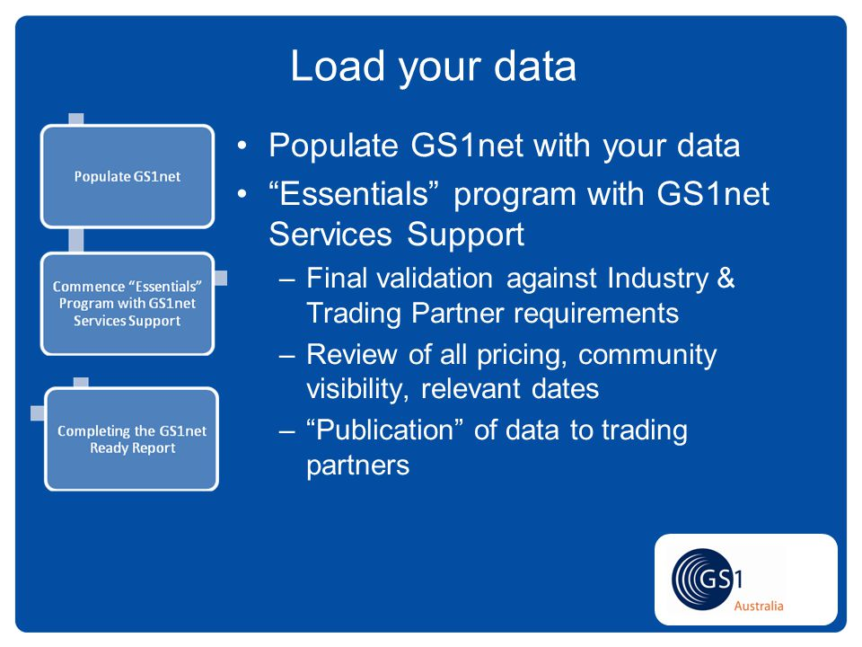 Populate GS1net with your data Essentials program with GS1net Services Support –Final validation against Industry & Trading Partner requirements –Review of all pricing, community visibility, relevant dates –Publication of data to trading partners Load your data