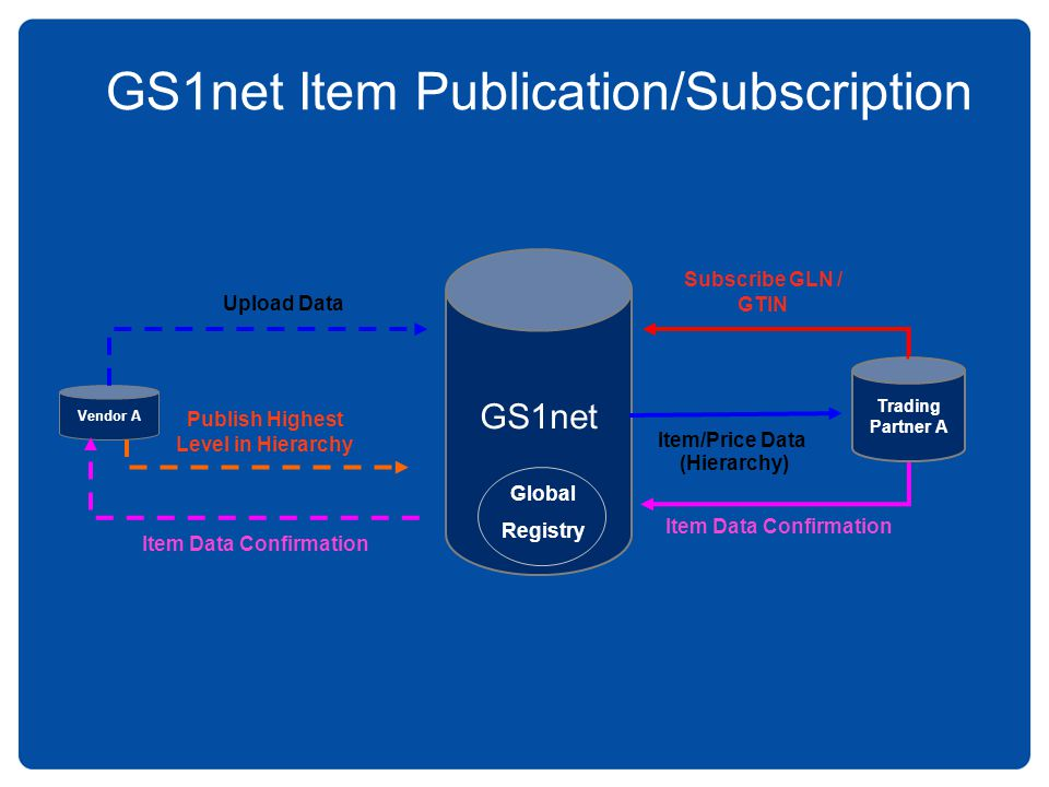 GS1net Item Publication/Subscription GS1net Vendor A Upload Data Publish Highest Level in Hierarchy Trading Partner A Subscribe GLN / GTIN Item/Price Data (Hierarchy) Item Data Confirmation Global Registry
