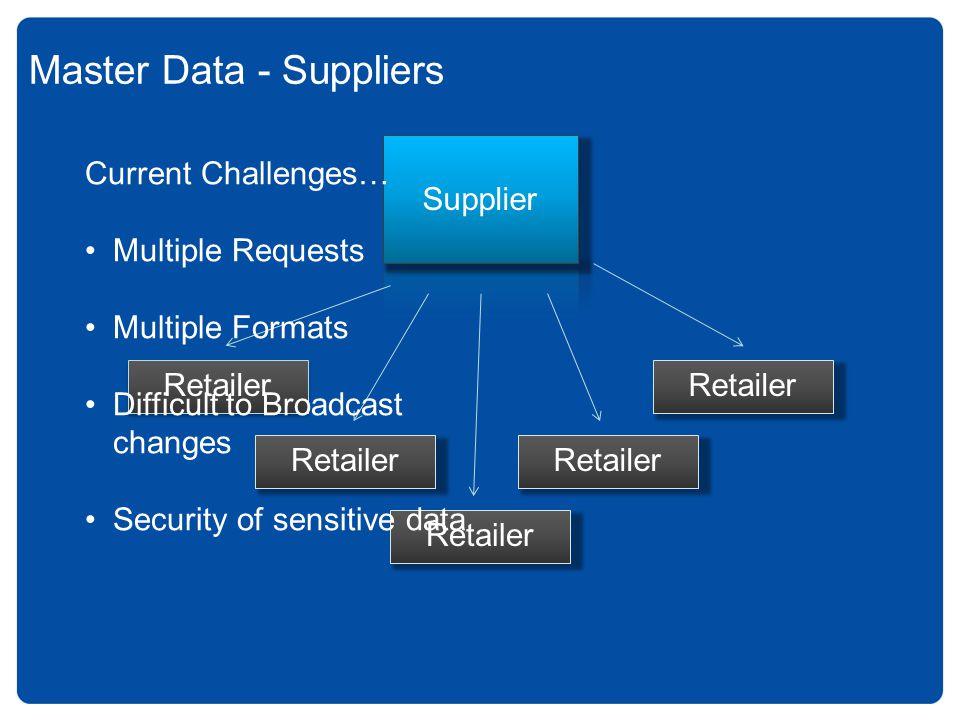 Master data - Officeworks Supplier