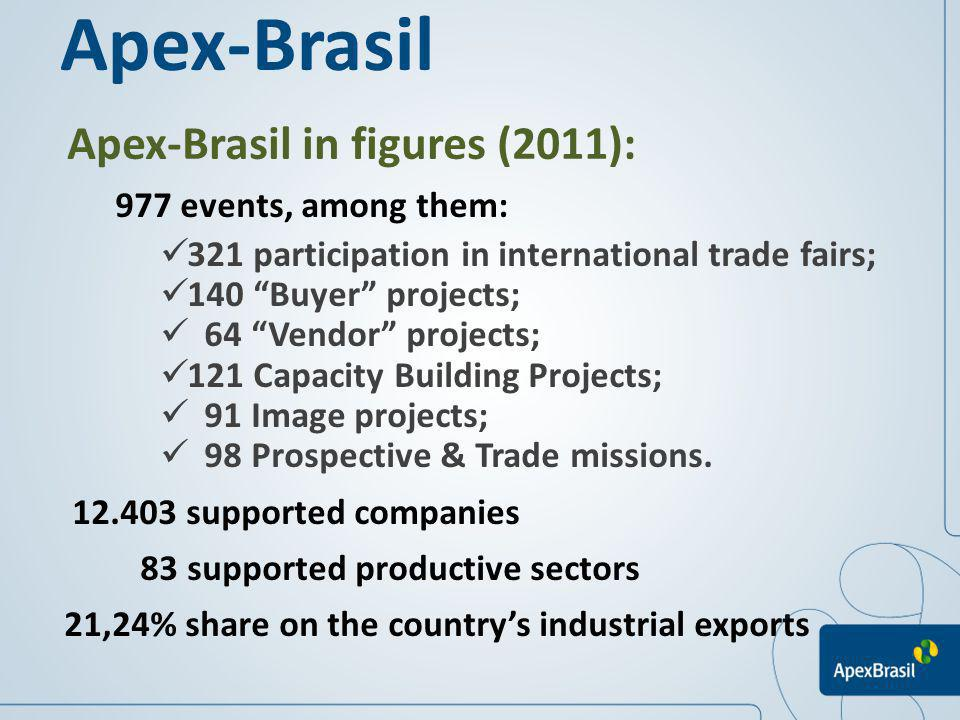 Apex-Brasil in figures (2011): 977 events, among them: 321 participation in international trade fairs; 140 Buyer projects; 64 Vendor projects; 121 Cap