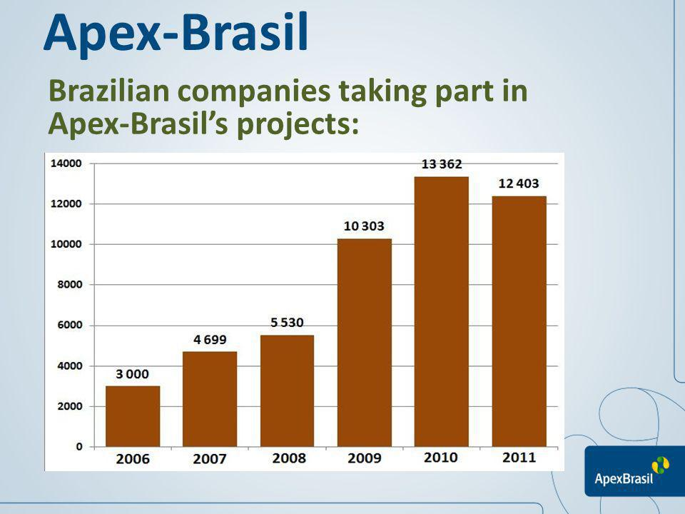 Brazilian companies taking part in Apex-Brasils projects: Apex-Brasil