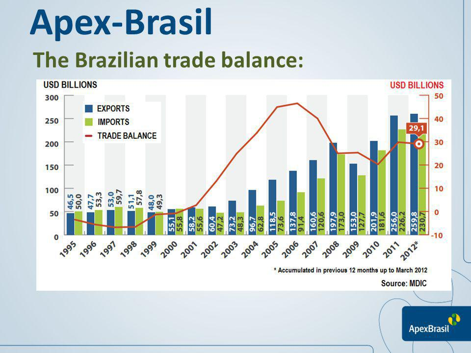 The Brazilian trade balance: Apex-Brasil