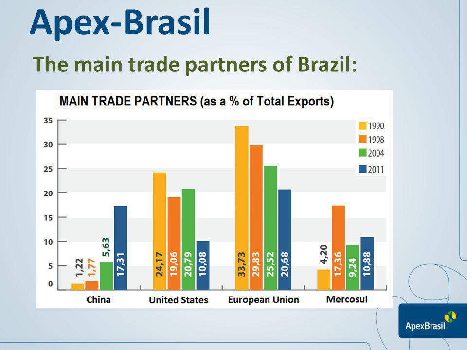 The main trade partners of Brazil: Apex-Brasil