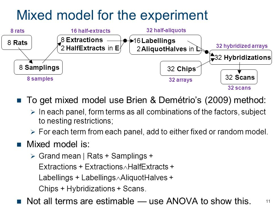 Mixed model for the experiment To get mixed model use Brien & Demétrios (2009) method: In each panel, form terms as all combinations of the factors, subject to nesting restrictions; For each term from each panel, add to either fixed or random model.