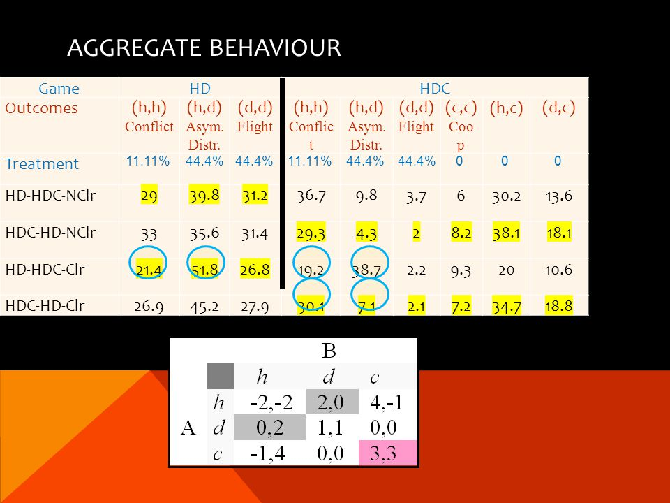 AGGREGATE BEHAVIOUR GameHDHDC Outcomes(h,h) Conflict (h,d) Asym.