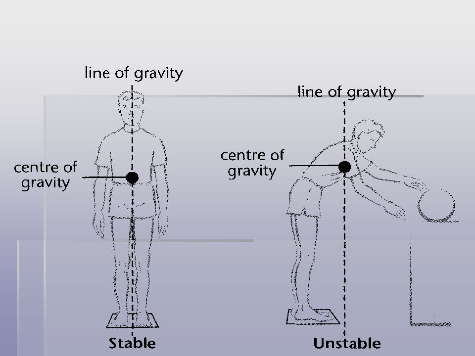 LINE OF GRAVITY The vertical line that passes through the centre of gravity to the ground. The vertical line that passes through the centre of gravity