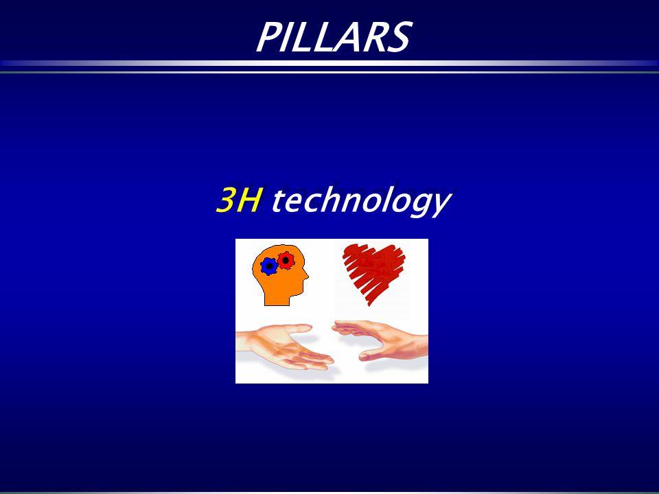 3H technology 3H technology PILLARS