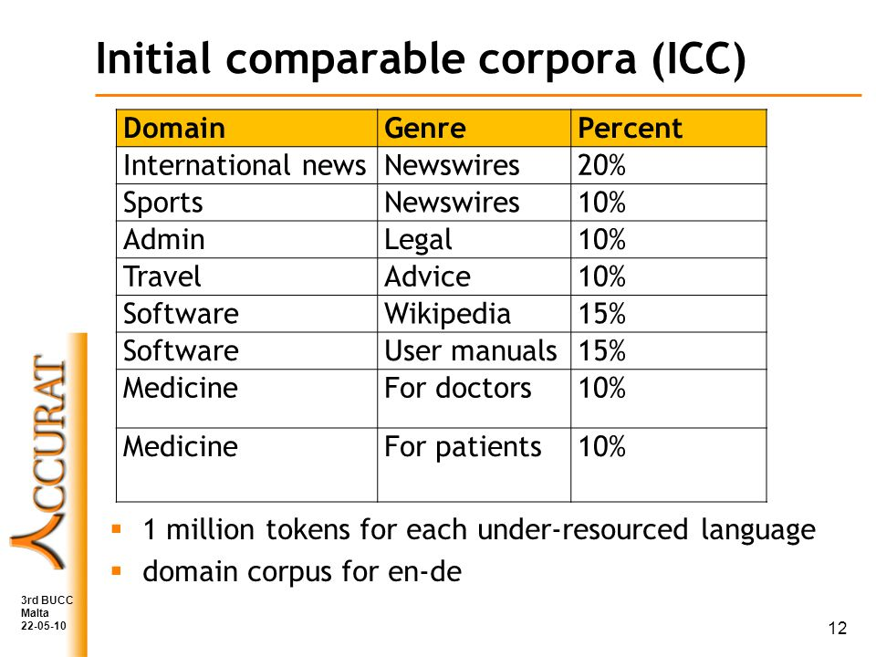 Initial comparable corpora (ICC) 1 million tokens for each under-resourced language domain corpus for en-de 3rd BUCC Malta 22-05-10 DomainGenrePercent International newsNewswires20% SportsNewswires10% AdminLegal10% TravelAdvice10% SoftwareWikipedia15% SoftwareUser manuals15% MedicineFor doctors10% MedicineFor patients10% 12