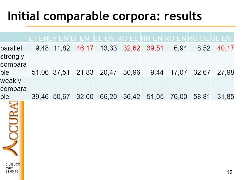 Initial comparable corpora: results ET-ENLV-ENLT-ENEL-ENRO-ELHR-ENRO-ENRO-DESL-EN parallel9,4811,8246,1713,3332,6239,516,948,5240,17 strongly compara