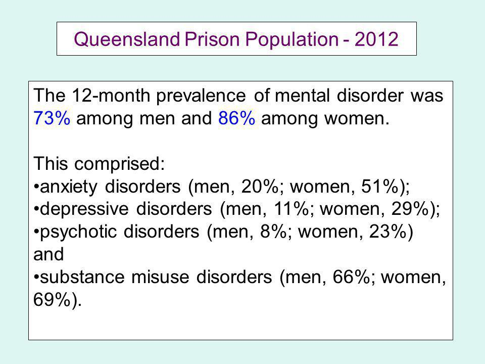 Queensland Prison Population - 2012 The 12-month prevalence of mental disorder was 73% among men and 86% among women.
