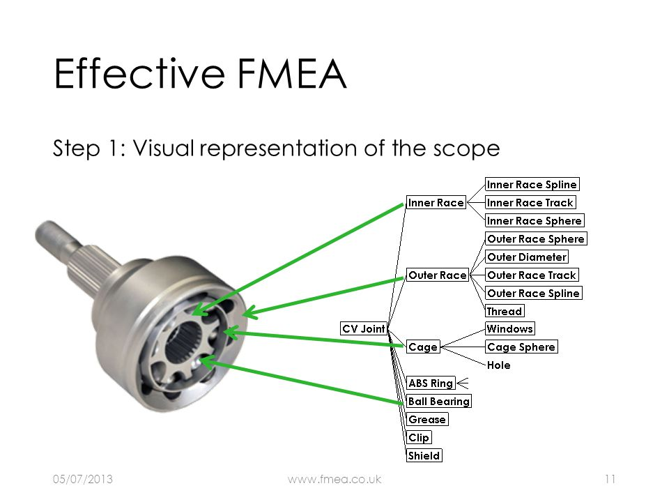 Effective FMEA Step 1: Visual representation of the scope 05/07/2013www.fmea.co.uk11