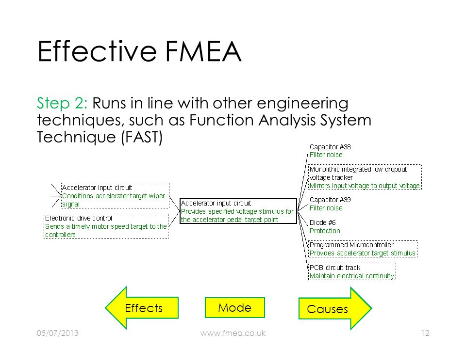 Effective FMEA Step 2: Runs in line with other engineering techniques, such as Function Analysis System Technique (FAST) How? Why? Effects Causes Mode