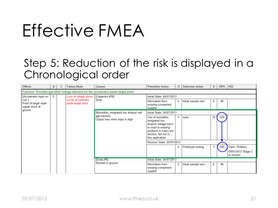 Effective FMEA Step 5: Reduction of the risk is displayed in a Chronological order 05/07/2013www.fmea.co.uk21