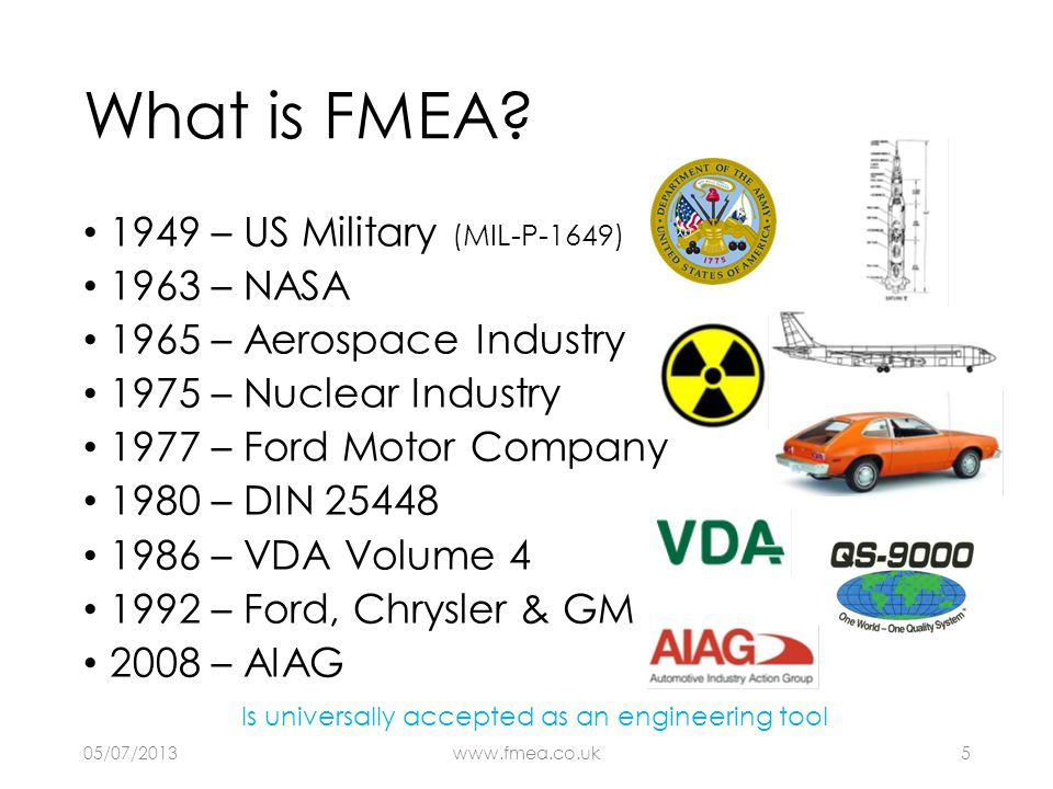 What is FMEA? 1949 – US Military (MIL-P-1649) 1963 – NASA 1965 – Aerospace Industry 1975 – Nuclear Industry 1977 – Ford Motor Company 1980 – DIN 25448