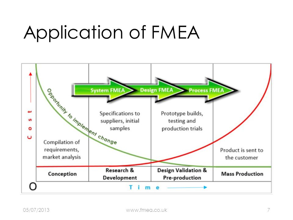 Application of FMEA There are two main schools of thought about the methodology to use and which is most effective.