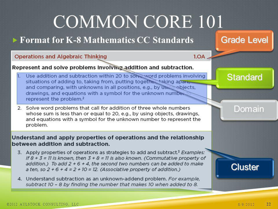Format for K-8 Mathematics CC Standards 8/9/2012 ©2012 AYLSTOCK CONSULTING, LLC 22 COMMON CORE 101 Grade Level DomainDomain ClusterCluster StandardStandard