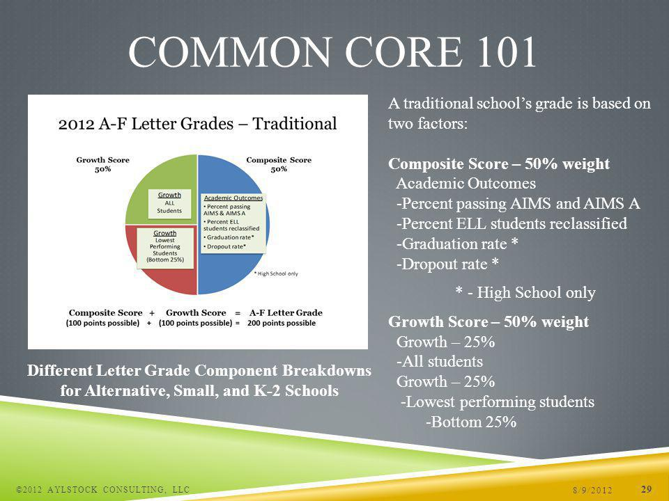8/9/2012 ©2012 AYLSTOCK CONSULTING, LLC 29 COMMON CORE 101 A traditional schools grade is based on two factors: Composite Score – 50% weight Academic Outcomes -Percent passing AIMS and AIMS A -Percent ELL students reclassified -Graduation rate * -Dropout rate * * - High School only Growth Score – 50% weight Growth – 25% -All students Growth – 25% -Lowest performing students -Bottom 25% Different Letter Grade Component Breakdowns for Alternative, Small, and K-2 Schools