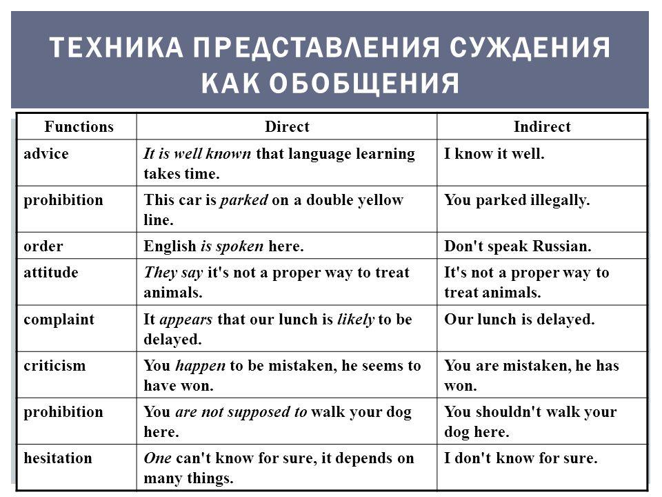 ТЕХНИКА ПРЕДСТАВЛЕНИЯ СУЖДЕНИЯ КАК ОБОБЩЕНИЯ FunctionsDirectIndirect adviceIt is well known that language learning takes time.