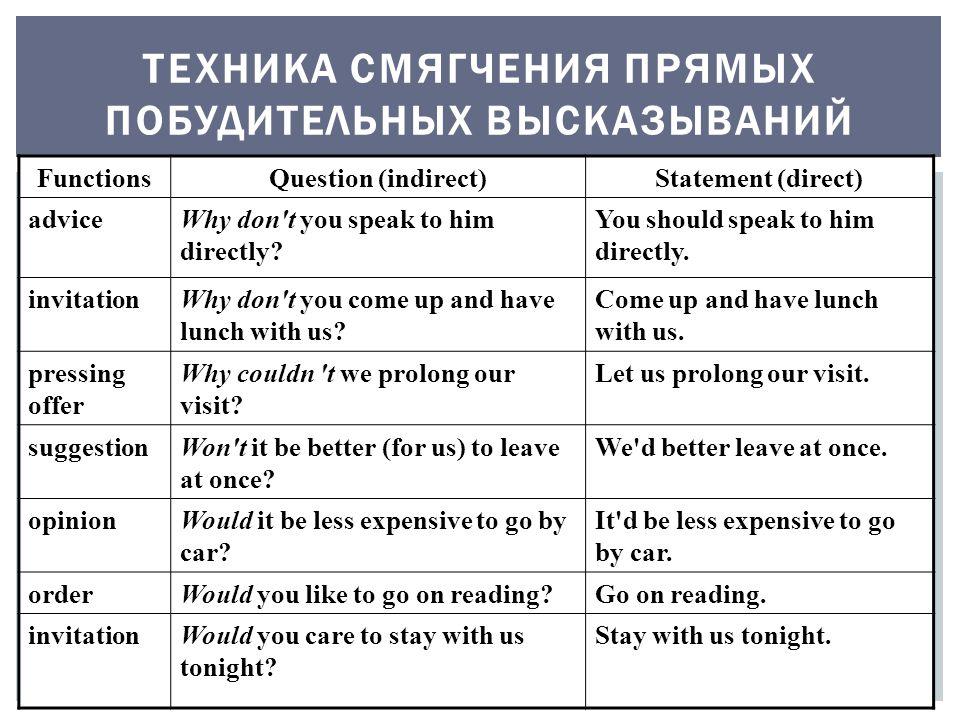 ТЕХНИКА СМЯГЧЕНИЯ ПРЯМЫХ ПОБУДИТЕЛЬНЫХ ВЫСКАЗЫВАНИЙ FunctionsQuestion (indirect)Statement (direct) adviceWhy don t you speak to him directly.