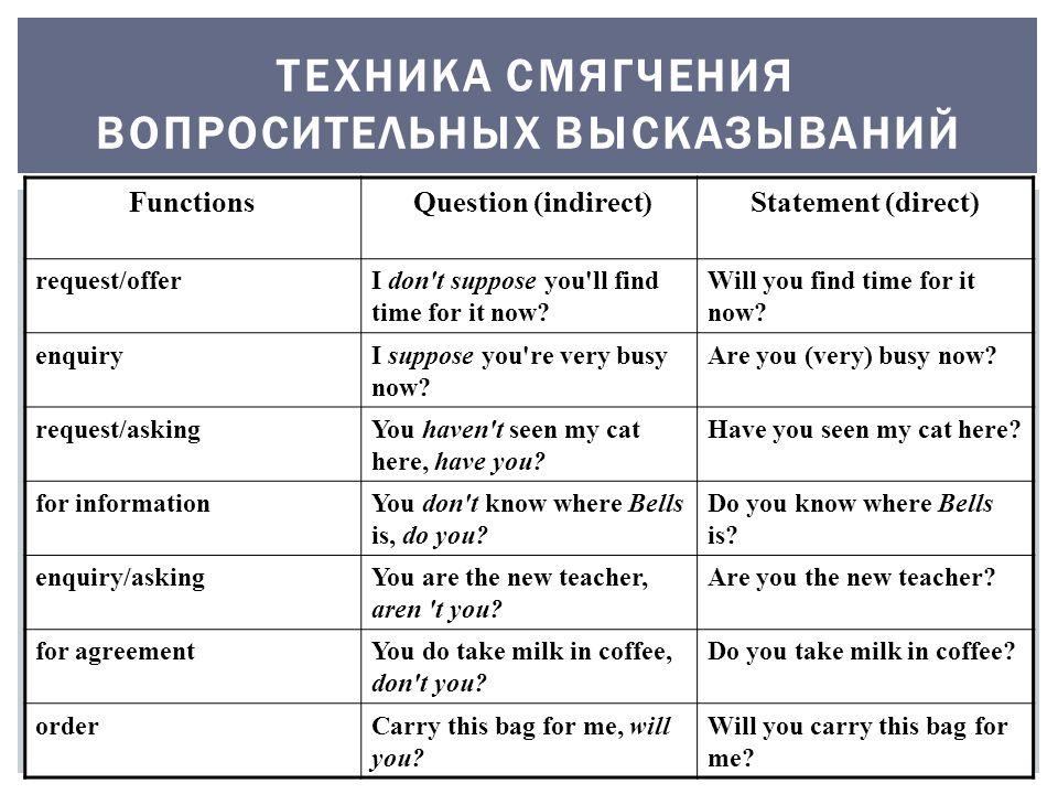 ТЕХНИКА СМЯГЧЕНИЯ ВОПРОСИТЕЛЬНЫХ ВЫСКАЗЫВАНИЙ Functions Question (indirect)Statement (direct) request/offerI don t suppose you ll find time for it now.