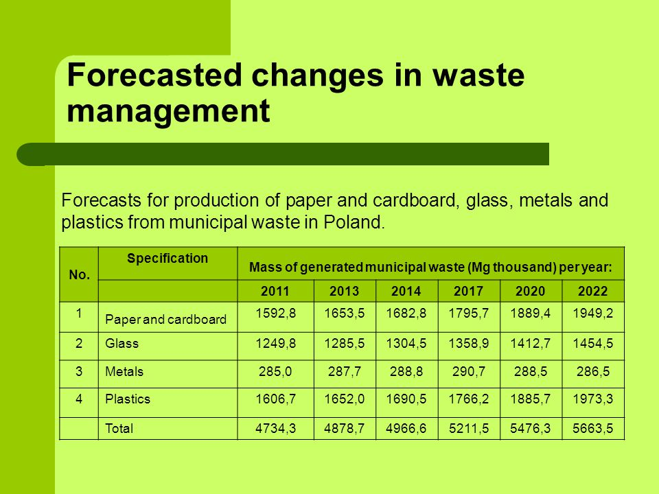 No. Specification Mass of generated municipal waste (Mg thousand) per year: 201120132014201720202022 1 Paper and cardboard 1592,81653,51682,81795,7188