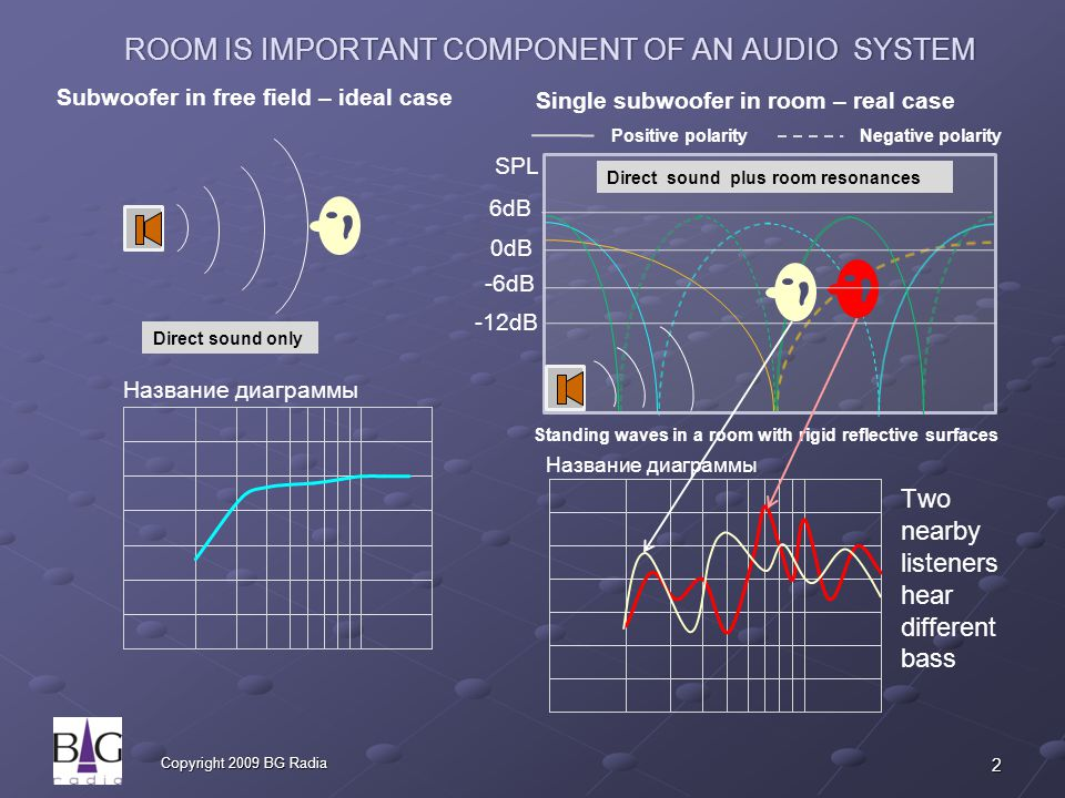 2 Copyright 2009 BG Radia ROOM IS IMPORTANT COMPONENT OF AN AUDIO SYSTEMROOM IS IMPORTANT COMPONENT OF AN AUDIO SYSTEM Subwoofer in free field – ideal