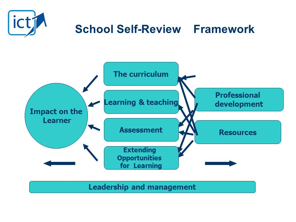 School Self-ReviewFramework Impact on the Learner The curriculum Extending Opportunities for Learning Learning & teachingAssessment Professional development Resources Leadership and management