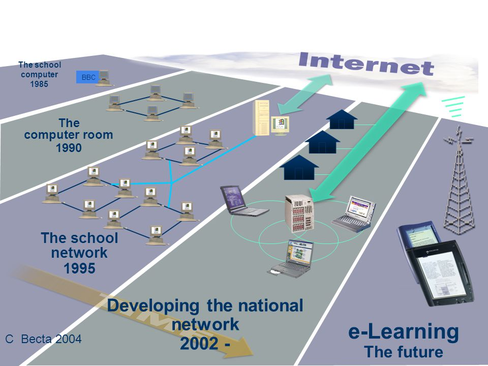 The computer room 1990 The school network 1995 BBC The school computer 1985 e-Learning The future Developing the national network 2002 - C Becta 2004