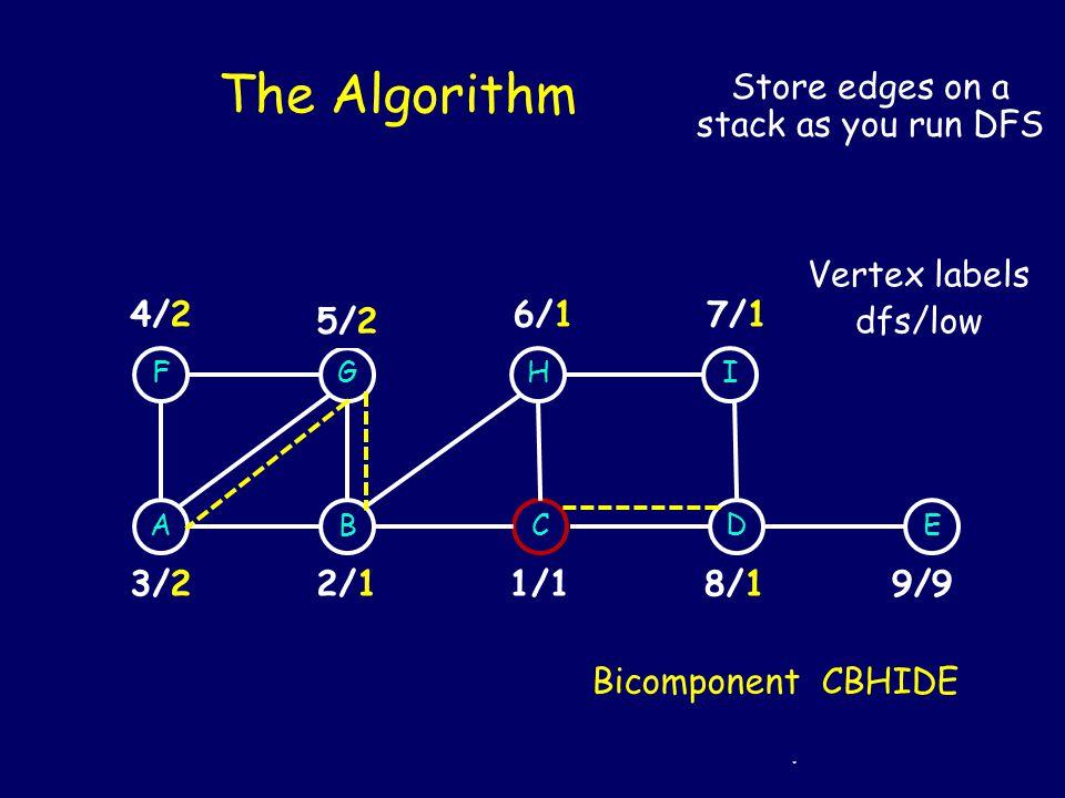 The Algorithm FG ABC H D I E 1/12/23/3 4/4 Back edges 5/55/2 Backtracking 4/2 3/2 Vertex labels dfs/low low(A) = dfs(B) Remove bicomponent GFAB All ed