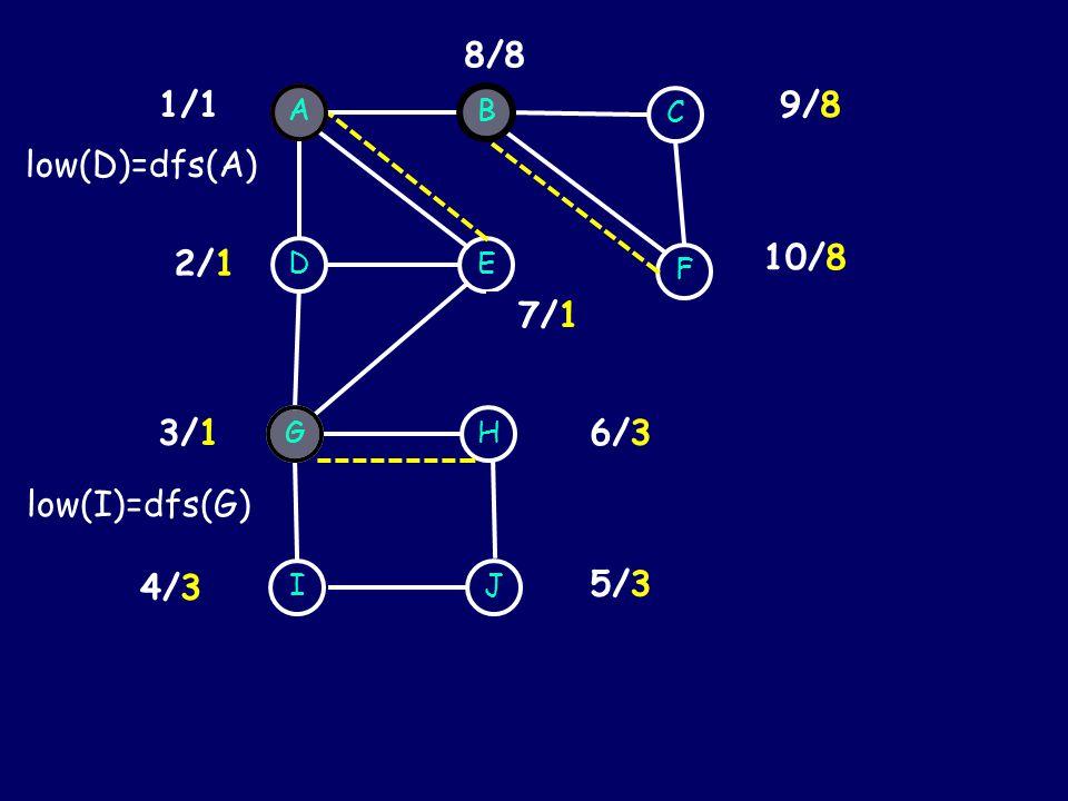 AB DE 7/7 3/3 2/2 8/8 I G J H 1/1 4/4 6/6 5/5 C F 9/9 10/10 6/3 5/3 4/3 low(I)=dfs(G) G 7/1 3/1 2/1 A low(D)=dfs(A) 10/8 9/8 B