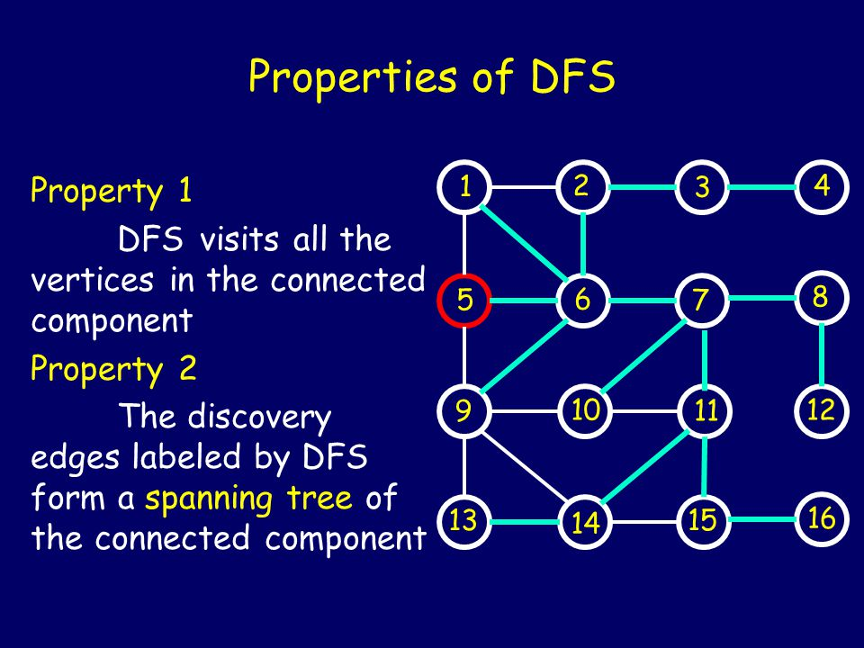 Properties of DFS Property 1 DFS visits all the vertices in the connected component Property 2 The discovery edges labeled by DFS form a spanning tree