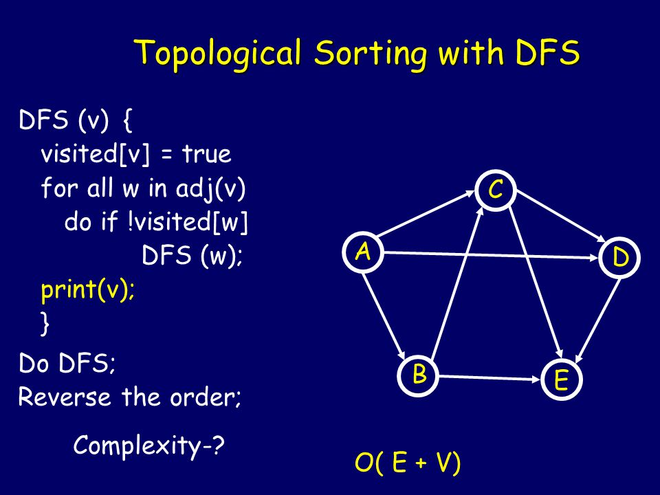 Topological Sorting with DFS B A C E D DFS (v) { visited[v] = true for all w in adj(v) do if !visited[w] DFS (w); print(v); } Do DFS; Reverse the order; Complexity-.