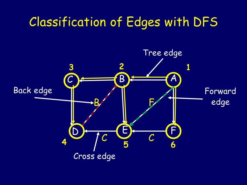 Classification of Edges with DFS B CC F Tree edge Back edge Cross edge Forward edge F A B C D E 1 2 3 4 56