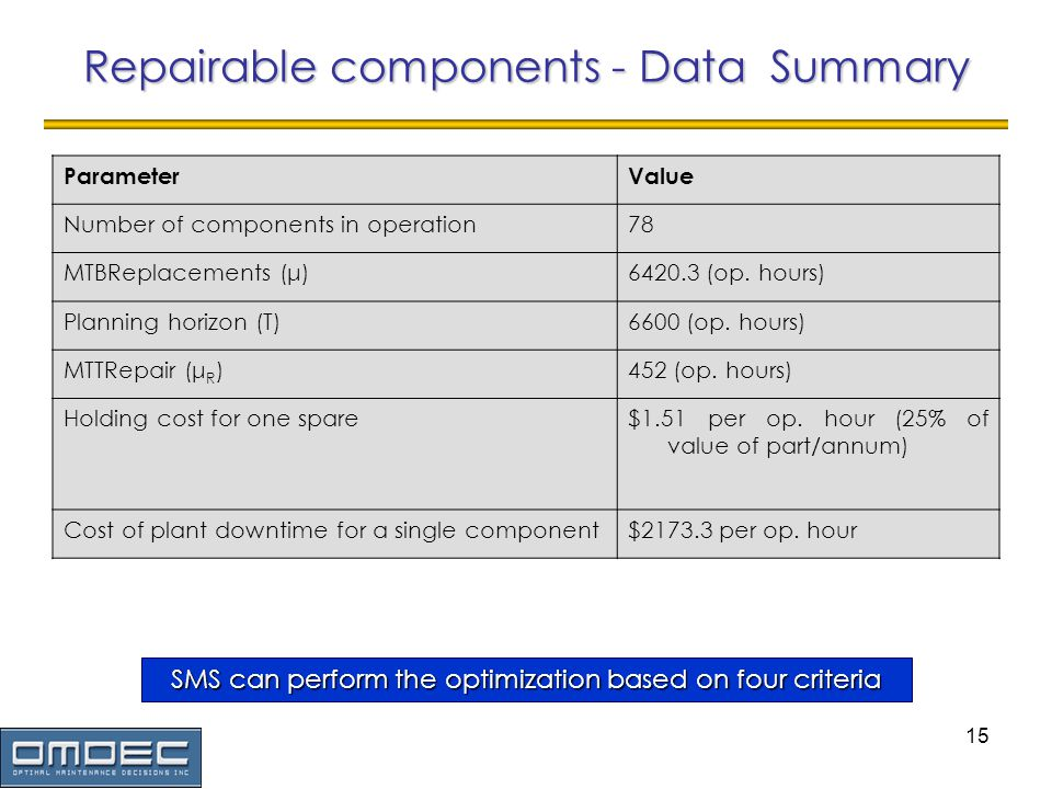 15 Repairable components - Data Summary SMS can perform the optimization based on four criteria ParameterValue Number of components in operation78 MTBReplacements (μ)6420.3 (op.