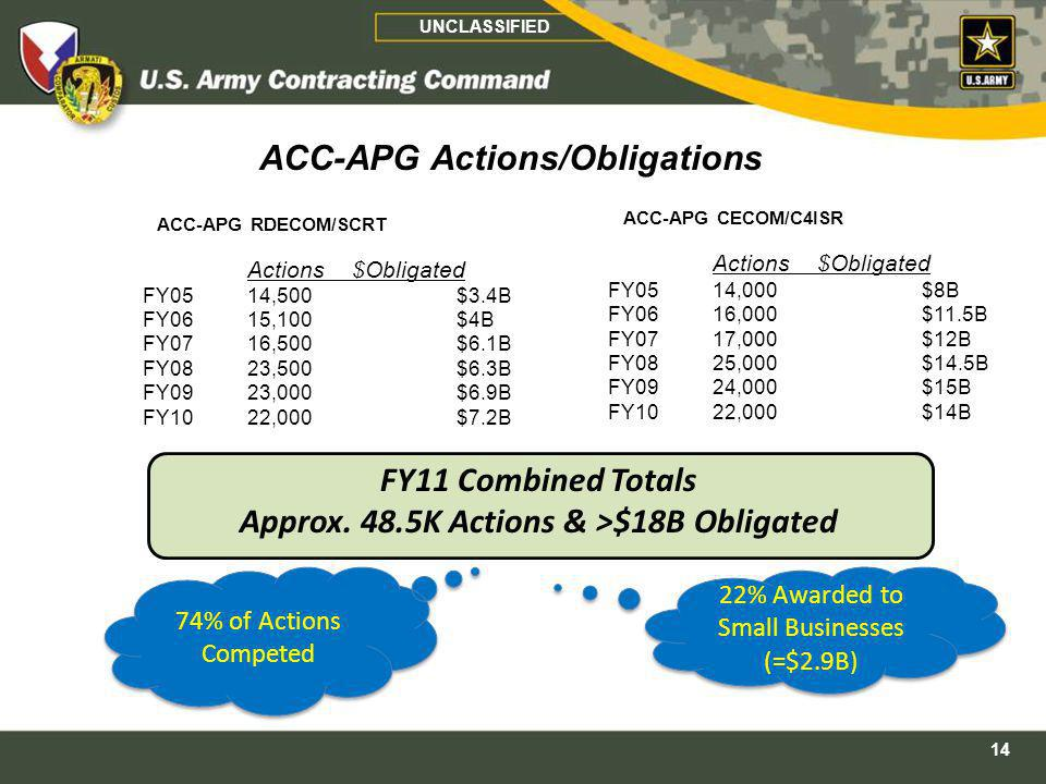ACC-APG RDECOM/SCRT Actions$Obligated FY0514,500$3.4B FY0615,100$4B FY0716,500$6.1B FY0823,500$6.3B FY0923,000$6.9B FY1022,000$7.2B ACC-APG CECOM/C4IS