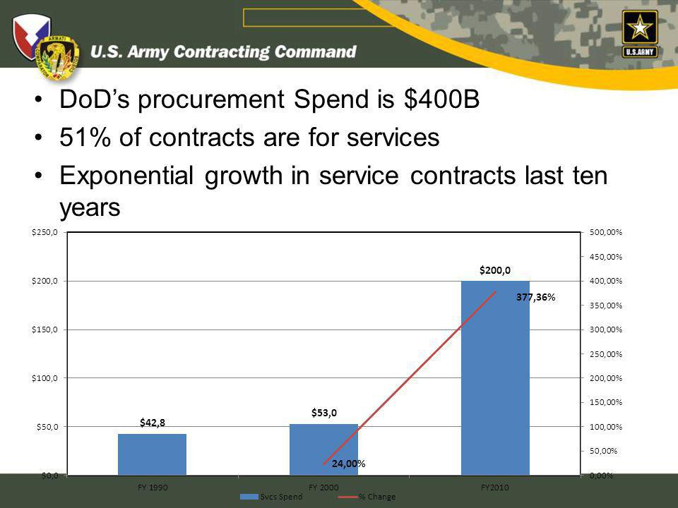 DoDs procurement Spend is $400B 51% of contracts are for services Exponential growth in service contracts last ten years