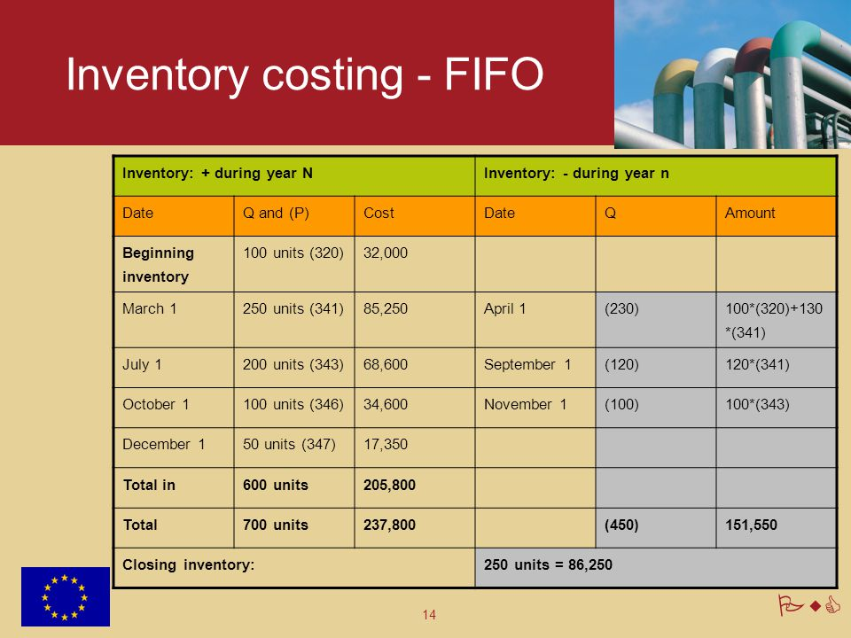 14 PwC Inventory costing - FIFO Inventory: + during year NInventory: - during year n DateQ and (P)CostDateQAmount Beginning inventory 100 units (320)3