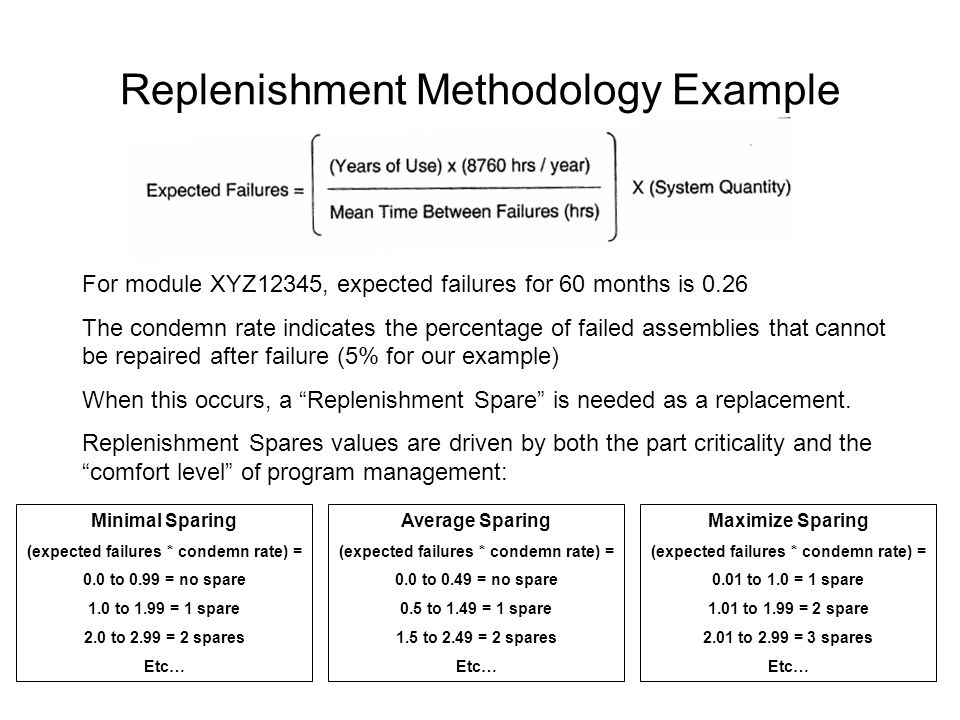 Replenishment Methodology Example For module XYZ12345, expected failures for 60 months is 0.26 The condemn rate indicates the percentage of failed assemblies that cannot be repaired after failure (5% for our example) When this occurs, a Replenishment Spare is needed as a replacement.
