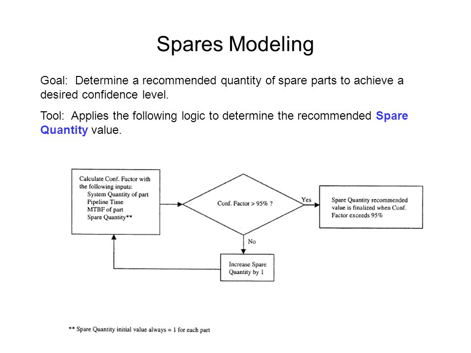 Spares Modeling Goal: Determine a recommended quantity of spare parts to achieve a desired confidence level.